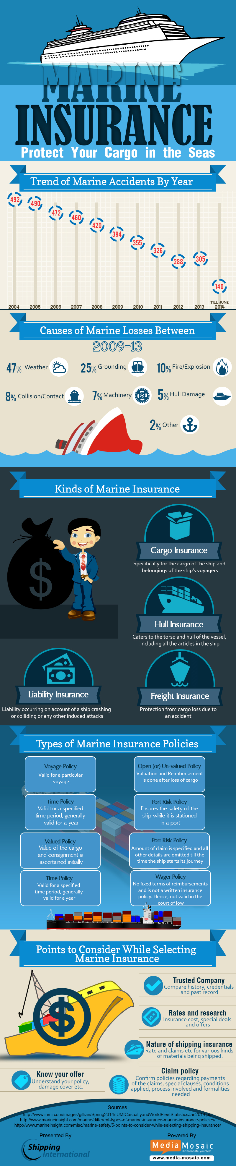 Protecting your Ship with Marine Insurance
